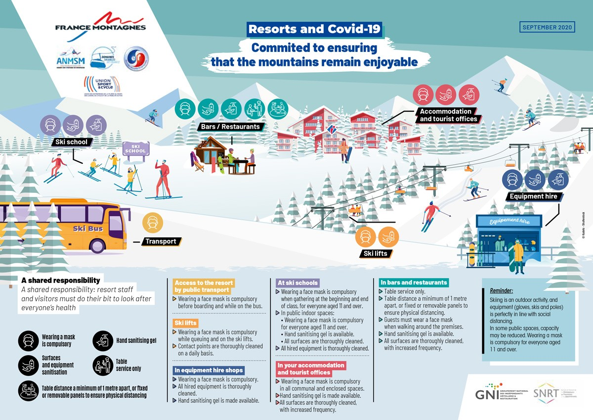 Chamrousse ski resort covid-19 measures
