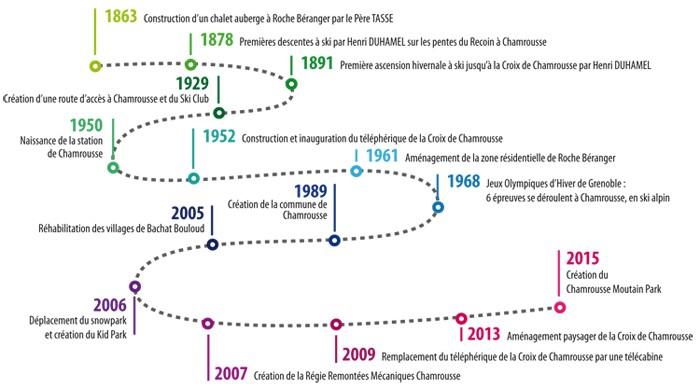 Timeline événements histoire Chamrousse