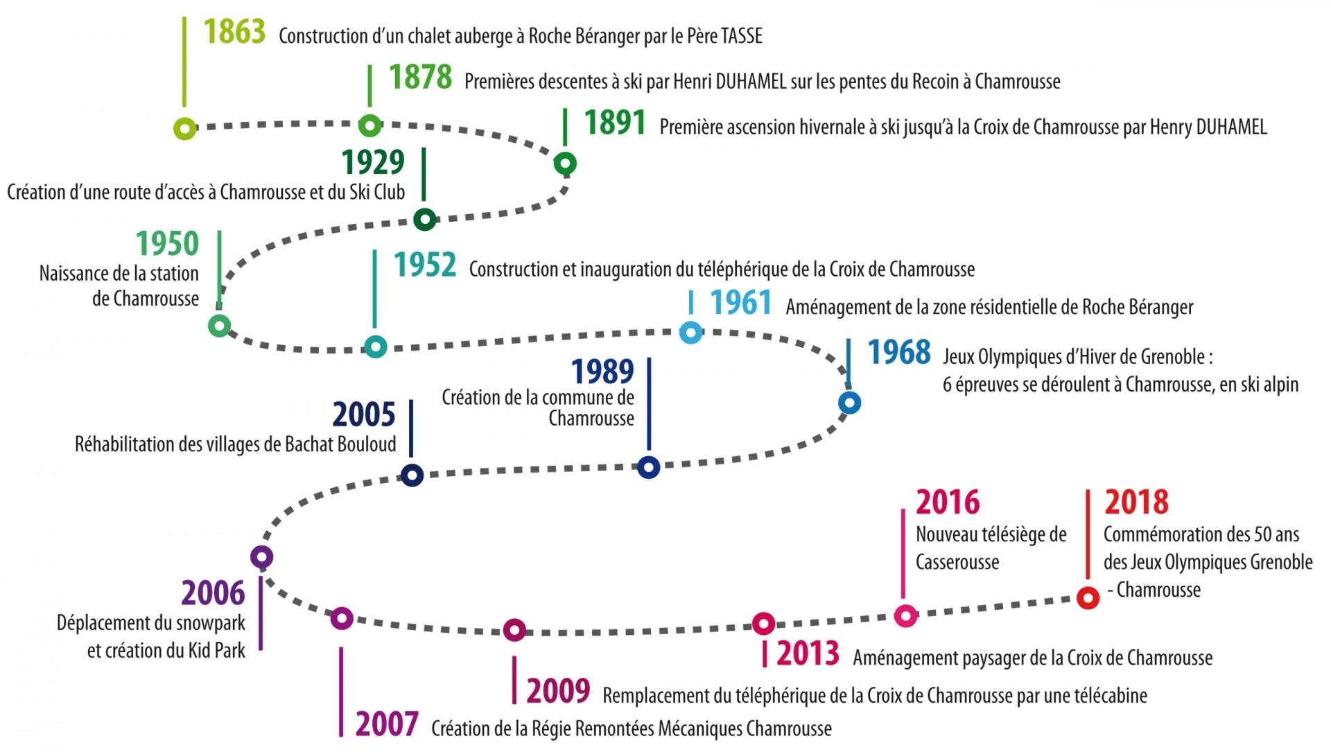 Timeline histoire Chamrousse station ski isère alpes France